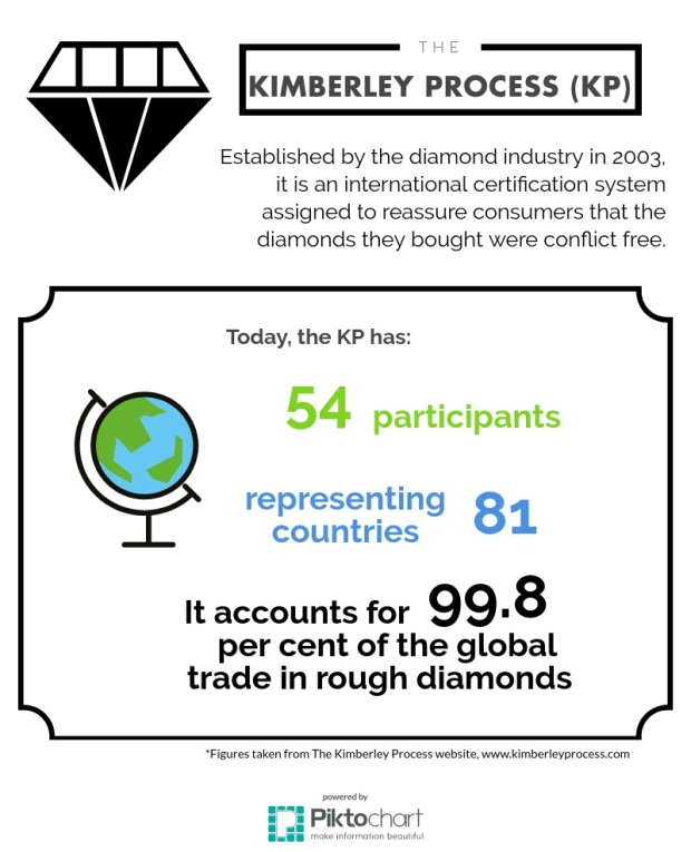 The Kimberley Process Infographic